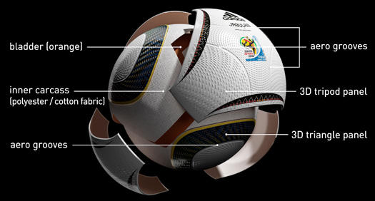 Exploded view of Adidas Jabulani Ball